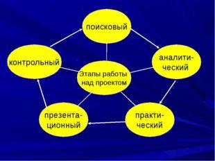 контрольный презента- ционный практи- ческий аналити- ческий поисковый Этапы