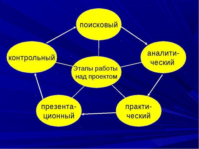 контрольный презента- ционный практи- ческий аналити- ческий поисковый Этапы...