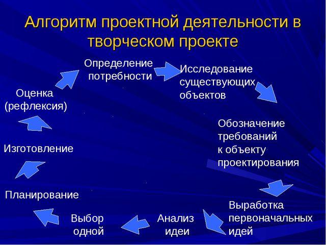 Алгоритм проектной деятельности в творческом проекте Анализ идеи Выбор одной...