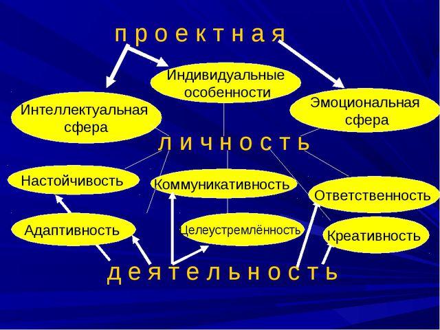 п р о е к т н а я л и ч н о с т ь д е я т е л ь н о с т ь Индивидуальные особ...