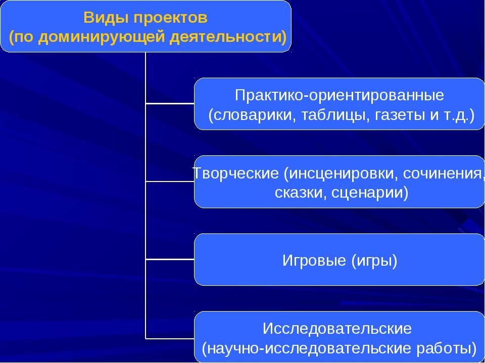 Виды проектов (по доминирующей деятельности) Практико-ориентированные (словар...