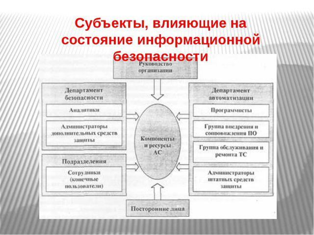 Субъекты, влияющие на состояние информационной безопасности