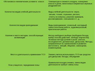 Обстановка и гигиенические условия в классеТемпература и свежесть воздуха, о