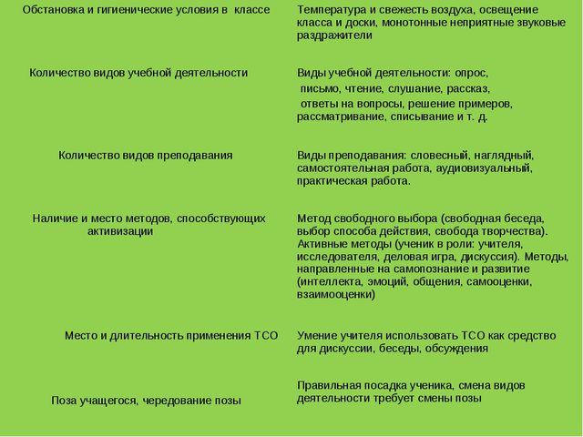 Обстановка и гигиенические условия в классеТемпература и свежесть воздуха, о...