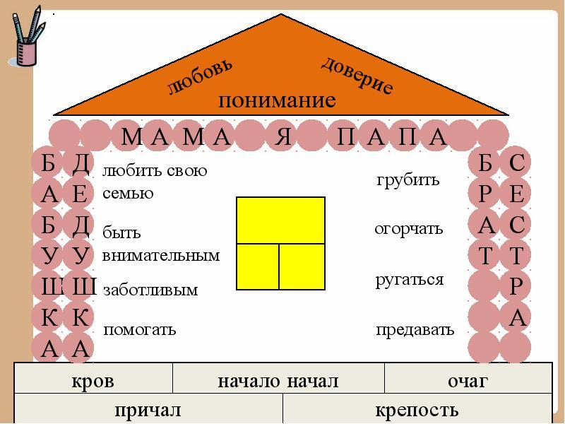 Разработка классных часов по теме Семья. Семейные ценности Учителем начальных классов гбоу сош 603 города Санкт-Петербурга Корне