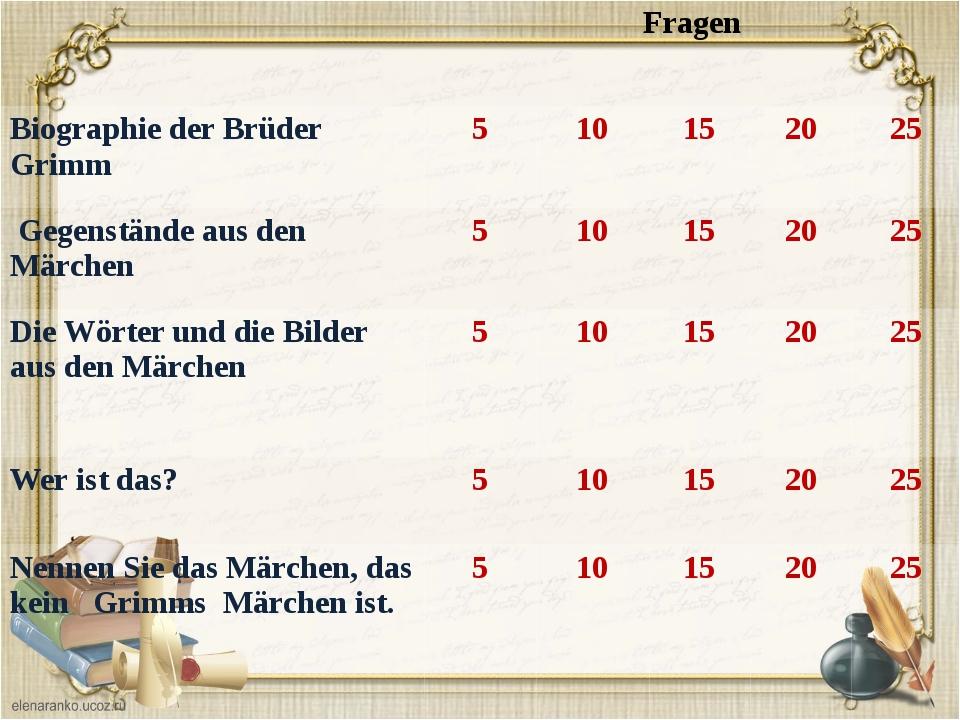 Wann wurden Brüder Grimm geboren ? Die Antwort Jacob Ludwig Karl Grimm wurde...