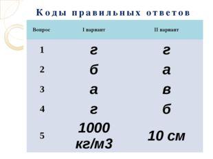 Коды правильных ответов Вопрос Iвариант IIвариант 1 г г 2 б а 3 а в 4 г б 5 1