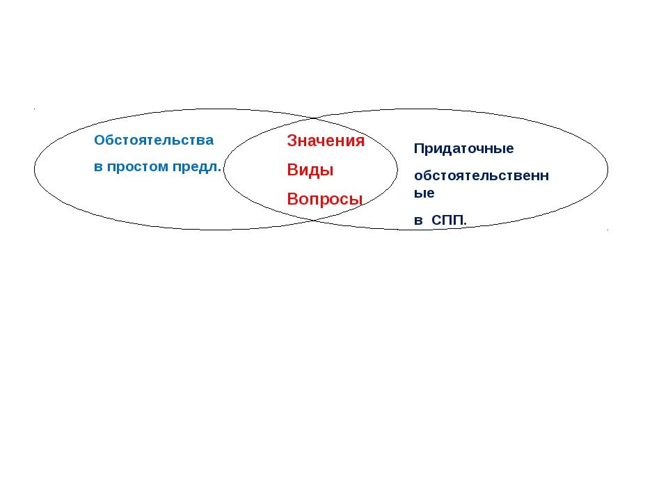 Обстоятельства в простом предл. Значения Виды Вопросы Придаточные обстоятельс...