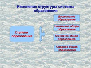 Изменение структуры системы образования Ступени образования Начальное общее о