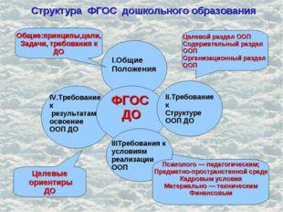 Структура ФГОС дошкольного образования I.Общие Положения IV.Требование к резу