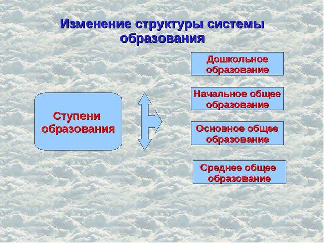 Изменение структуры системы образования Ступени образования Начальное общее о...