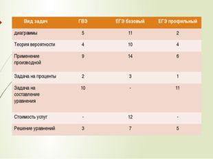 Видзадач ГВЭ ЕГЭ базовый ЕГЭ профильный диаграммы 5 11 2 Теориявероятности 4