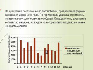 На диаграмме показано число автомобилей, продаваемых фирмой за каждый месяц 2