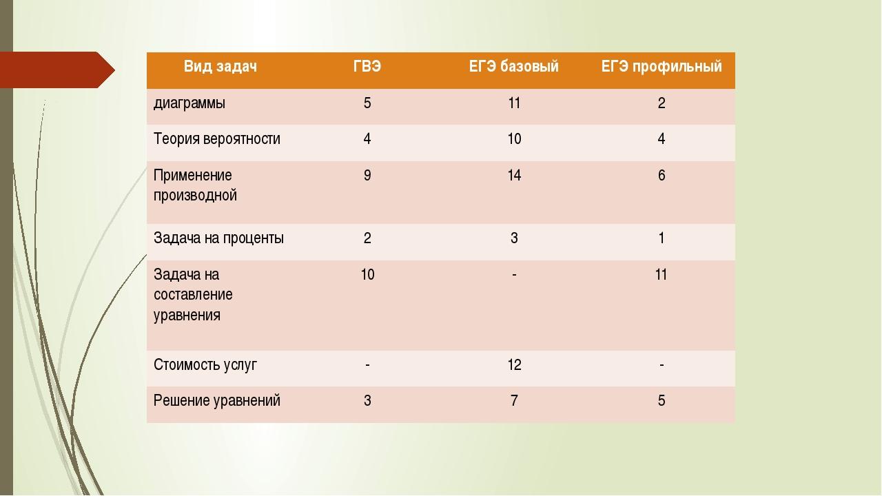 Видзадач ГВЭ ЕГЭ базовый ЕГЭ профильный диаграммы 5 11 2 Теориявероятности 4...