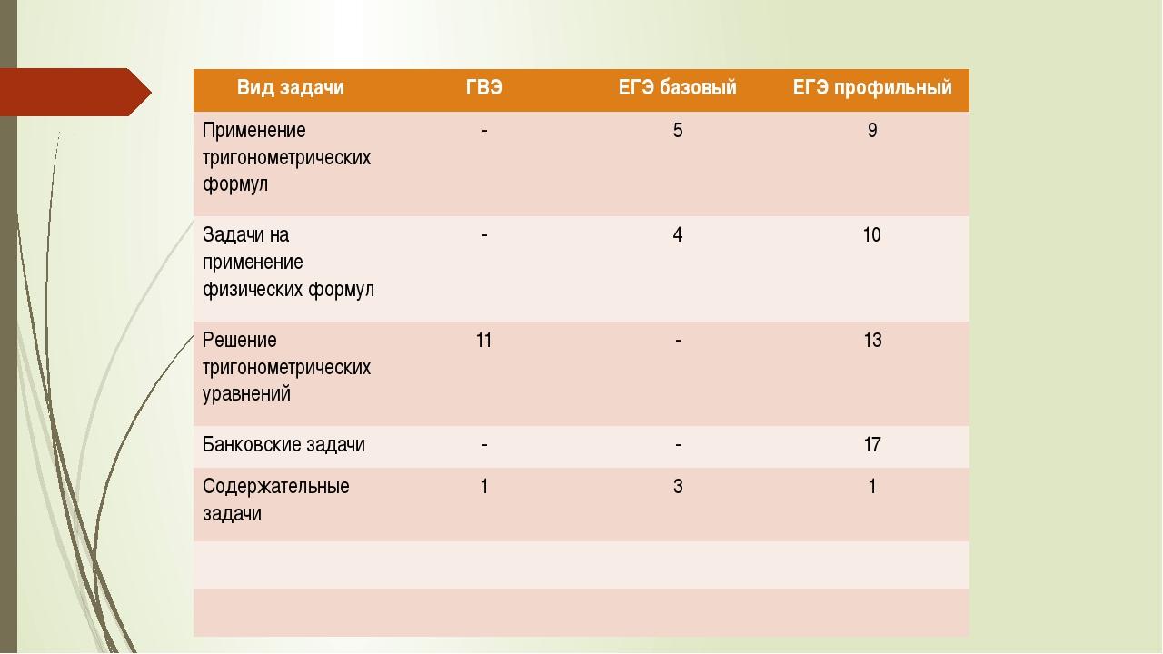 Видзадачи ГВЭ ЕГЭ базовый ЕГЭ профильный Применениетригонометрических формул...