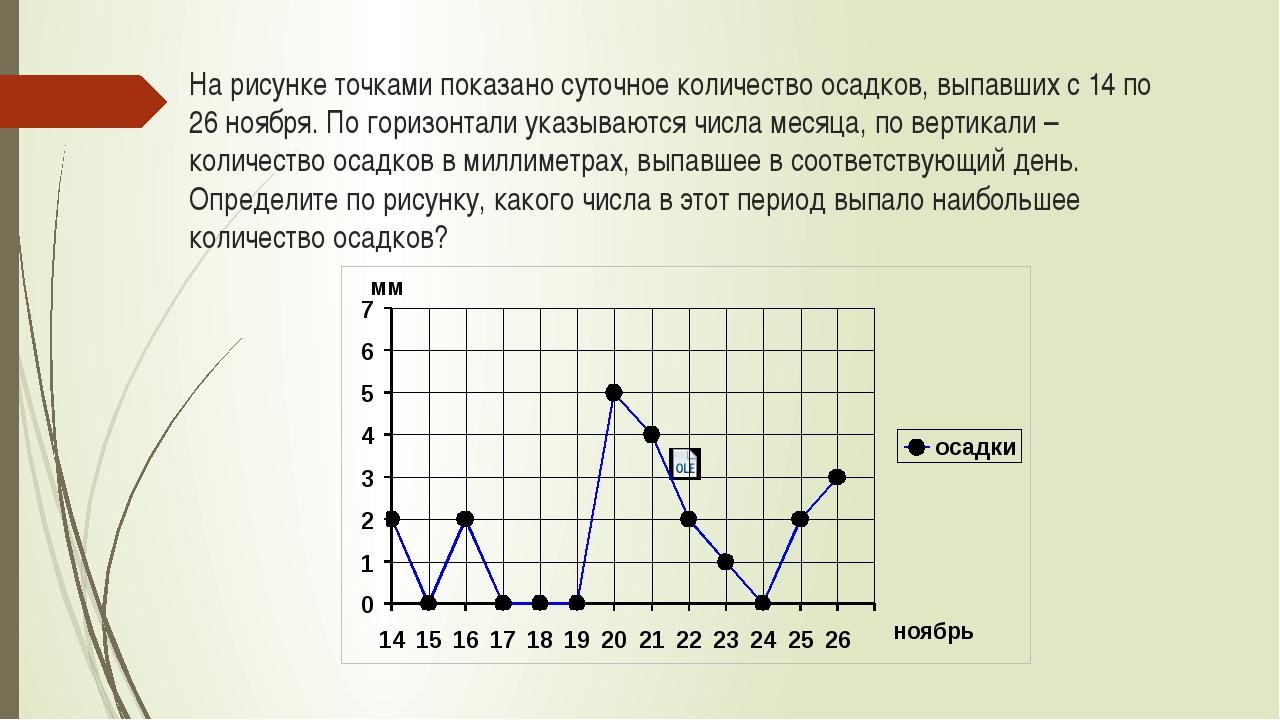 На рисунке точками показано суточное количество осадков, выпавших с 14 по 26...