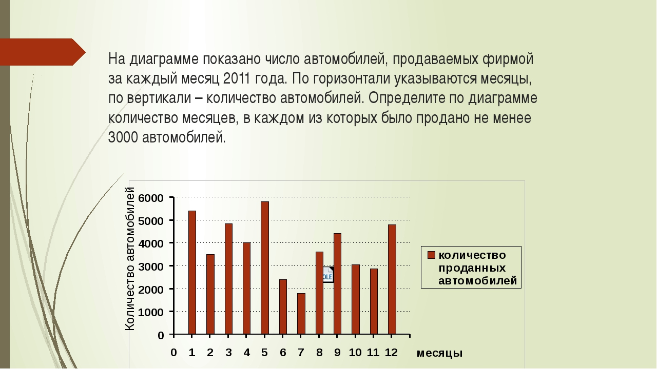 На диаграмме показано число автомобилей, продаваемых фирмой за каждый месяц 2...