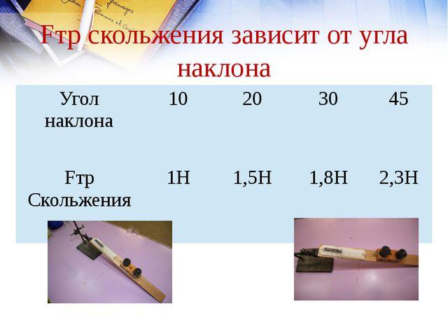 Эксперимент Зависимость Fтр скольжения от нагрузки m,гр 160 260 360 F;H 0,5 0...