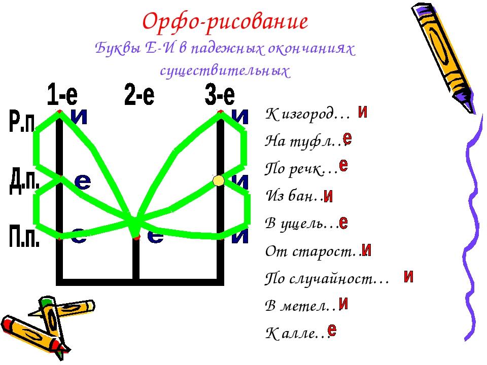 Орфо-рисование Буквы Е-И в падежных окончаниях существительных К изгород… На...
