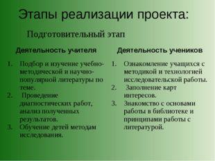 Этапы реализации проекта: Подготовительный этап Деятельность учителя Деятель