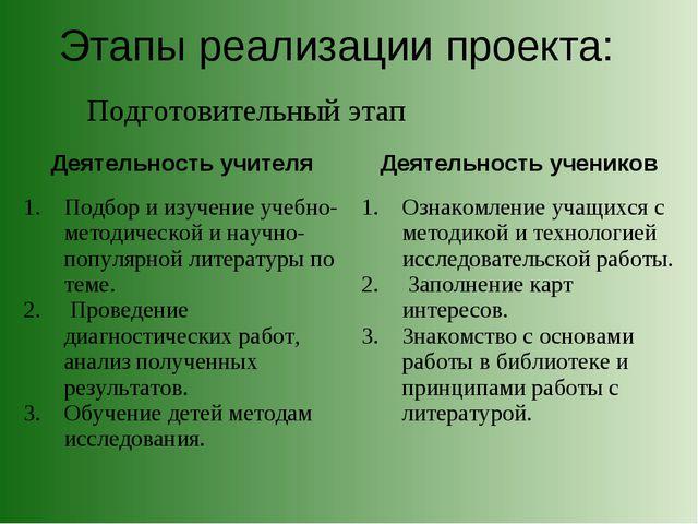 Этапы реализации проекта: Подготовительный этап Деятельность учителя Деятель...