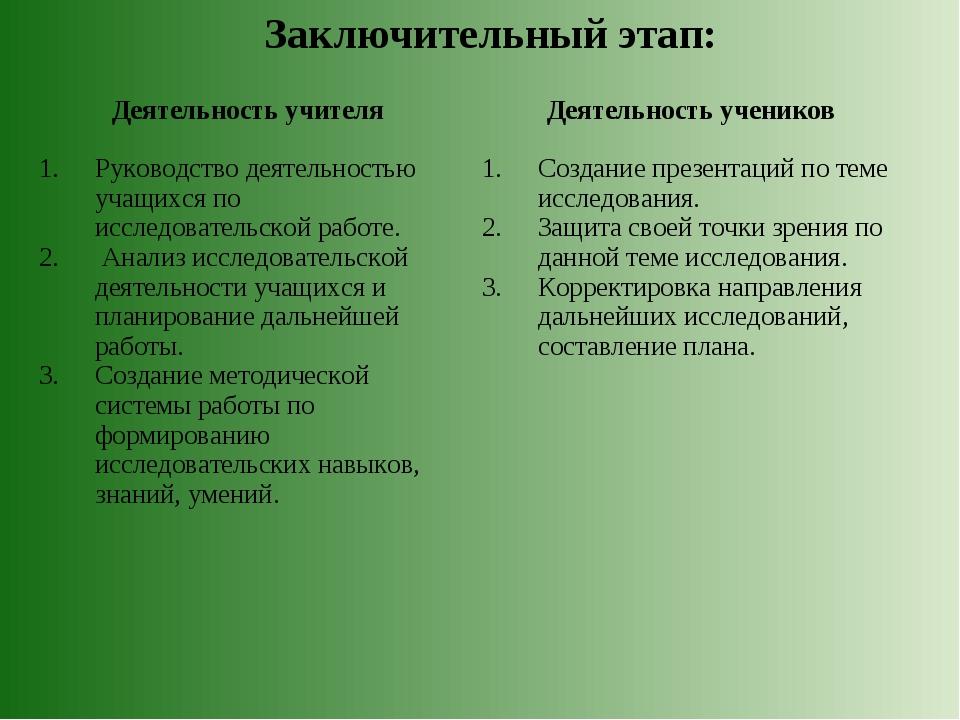 Заключительный этап: Деятельность учителя Деятельность учеников Руководство...