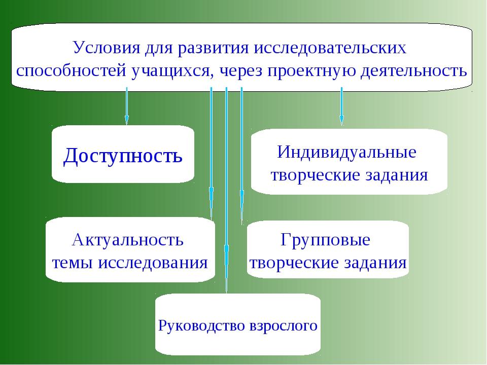 Условия для развития исследовательских способностей учащихся, через проектную...