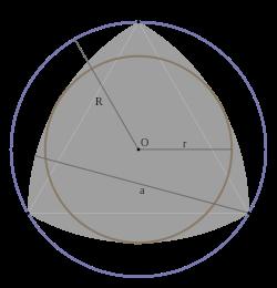 250px-Reuleaux_triangle,_incircle_and_circumcircle