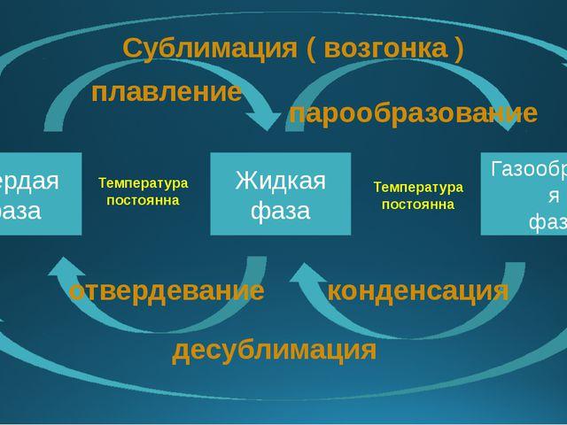 Твердая фаза Жидкая фаза Газообразная фаза плавление парообразование отвердев...