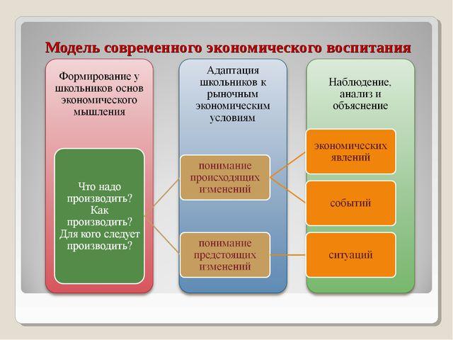 Модель современного экономического воспитания