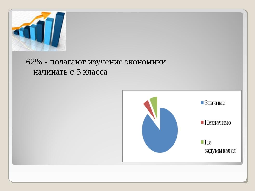 62% - полагают изучение экономики начинать с 5 класса