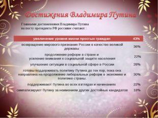 Главными достижениями Владимира Путина на посту президента РФ россияне считаю
