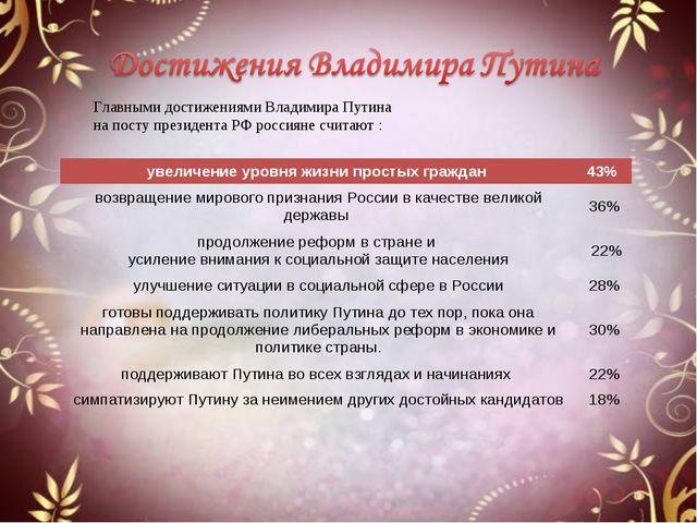 Главными достижениями Владимира Путина на посту президента РФ россияне считаю...