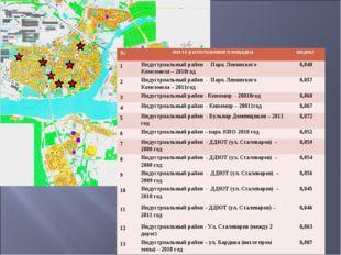 №место расположения площадкииндекс 1Индустриальный район - Парк Ленинского