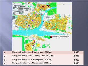 1Северный район - ул. Пионерская – 2008 год0,060 2Северный район – ул. Пио