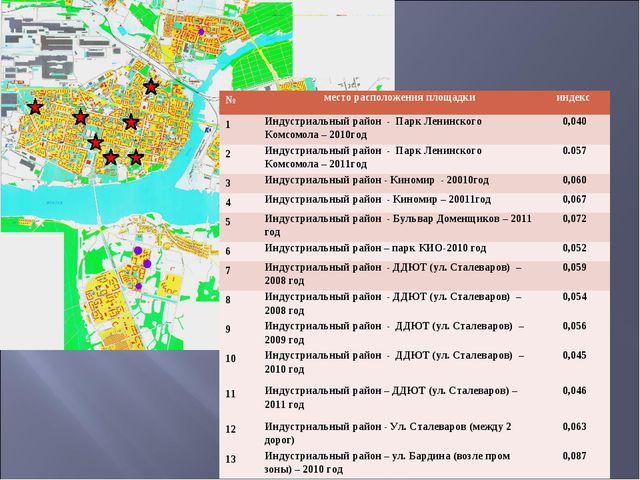 №место расположения площадкииндекс 1Индустриальный район - Парк Ленинского...