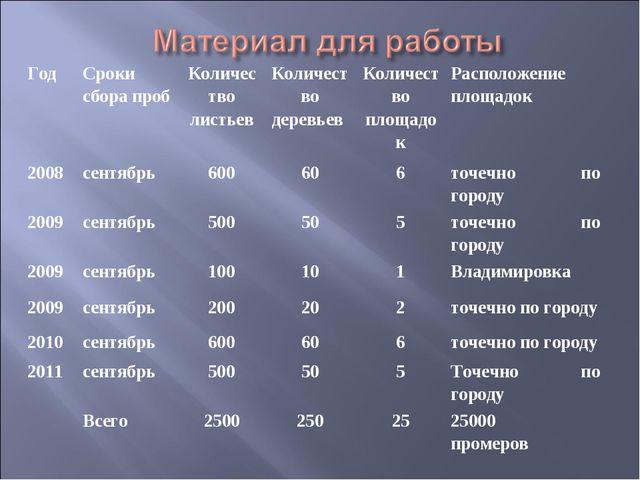 ГодСроки сбора пробКоличество листьевКоличество деревьев Количество площа...