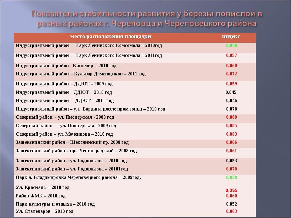 место расположения площадкииндекс Индустриальный район - Парк Ленинского Ком...