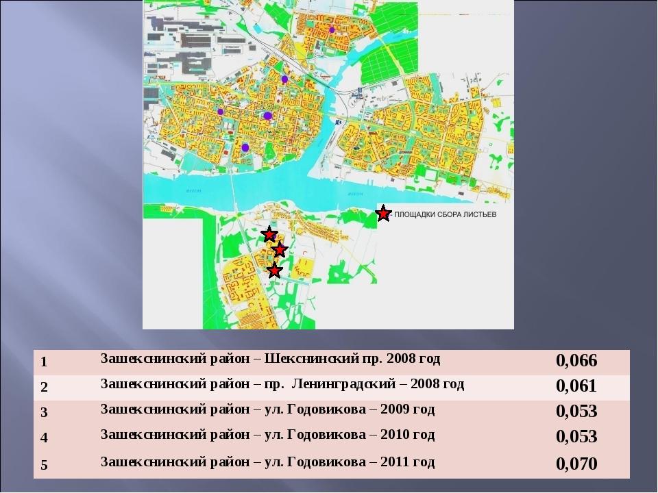 1Зашекснинский район – Шекснинский пр. 2008 год 0,066 2Зашекснинский район...