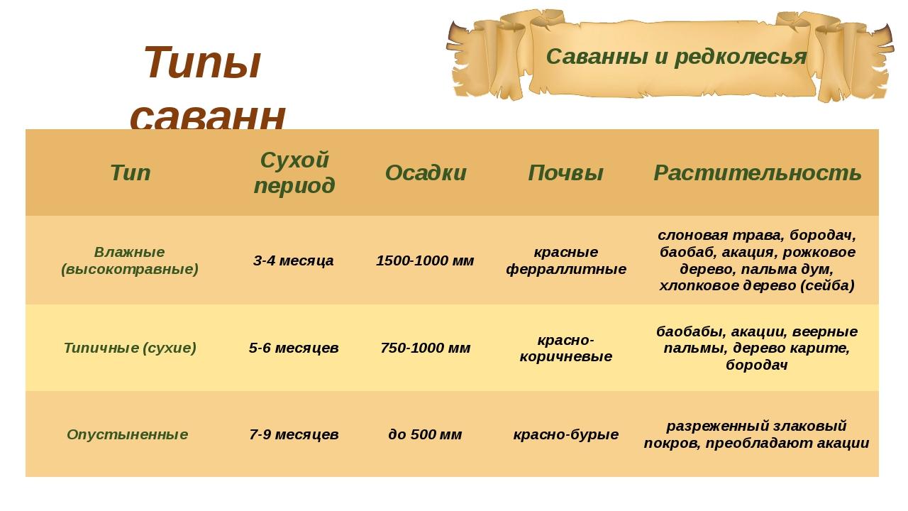 Саванны и редколесья Типы саванн Тип Сухой период Осадки Почвы Растительность...