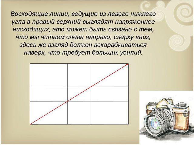 Восходящие линии, ведущие из левого нижнего угла в правый верхний выглядят на...
