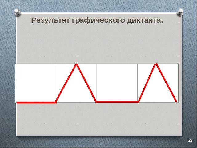 Результат графического диктанта. *