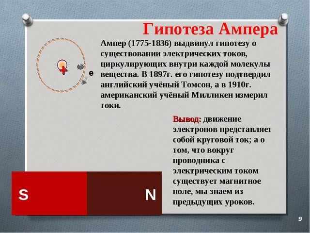 Гипотеза Ампера Вывод: движение электронов представляет собой круговой ток; а...