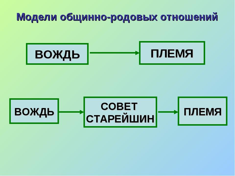 Модели общинно-родовых отношений