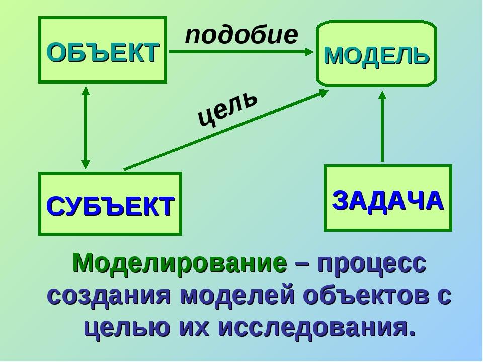 ОБЪЕКТ МОДЕЛЬ подобие ЗАДАЧА СУБЪЕКТ цель Моделирование – процесс создания мо...
