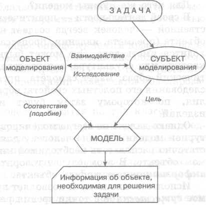схемы по моделированию с детьми