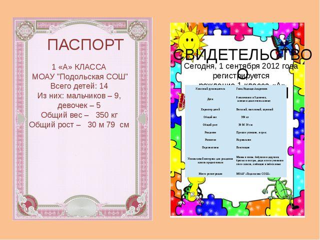 """ПАСПОРТ 1 «А» КЛАССА МОАУ """"Подольская СОШ"""" Всего детей: 14 Из них: мальчиков..."""