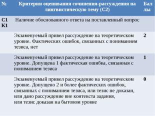 №Критерии оценивания сочинения-рассуждения на лингвистическую тему (С2)Балл
