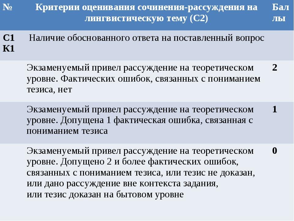 №Критерии оценивания сочинения-рассуждения на лингвистическую тему (С2)Балл...