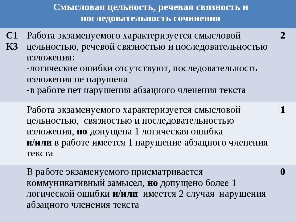 Смысловая цельность, речевая связность и последовательность сочинения С1 К3...